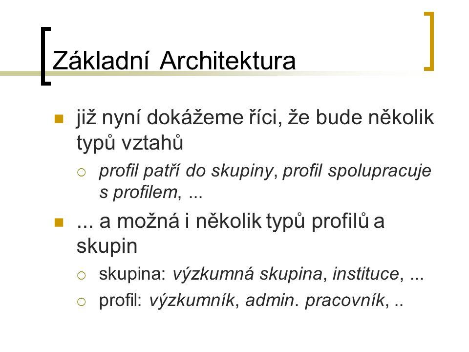 Základní Architektura již nyní dokážeme říci, že bude několik typů vztahů  profil patří do skupiny, profil spolupracuje s profilem,......