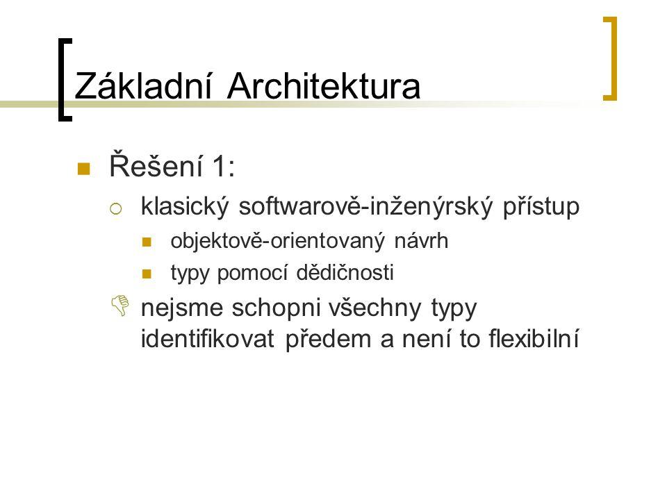 Základní Architektura Řešení 1:  klasický softwarově-inženýrský přístup objektově-orientovaný návrh typy pomocí dědičnosti  nejsme schopni všechny typy identifikovat předem a není to flexibilní