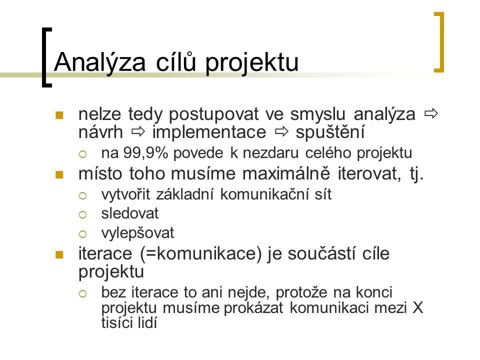 Analýza cílů projektu nelze tedy postupovat ve smyslu analýza  návrh  implementace  spuštění  na 99,9% povede k nezdaru celého projektu místo toho musíme maximálně iterovat, tj.