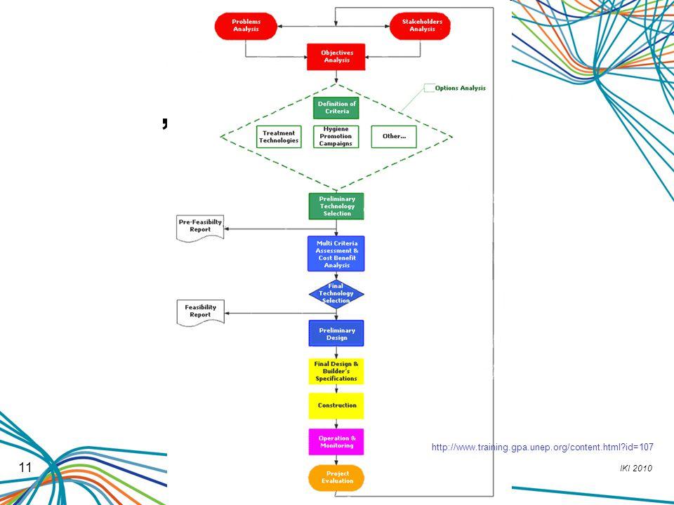 "IKI 2010 11 ""Projektový cyklus"" http://www.training.gpa.unep.org/content.html?id=107"