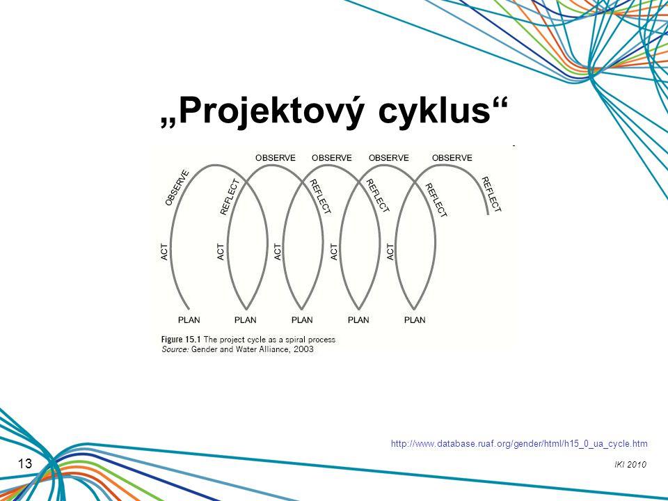 "IKI 2010 13 ""Projektový cyklus"" http://www.database.ruaf.org/gender/html/h15_0_ua_cycle.htm"