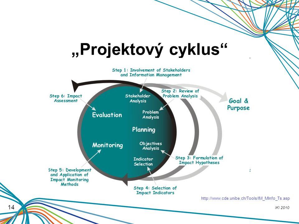 """IKI 2010 14 """"Projektový cyklus"""" http://www.cde.unibe.ch/Tools/IM_MInfo_Ts.asp"""