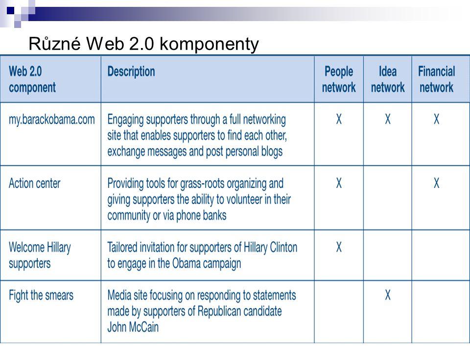 Různé Web 2.0 komponenty
