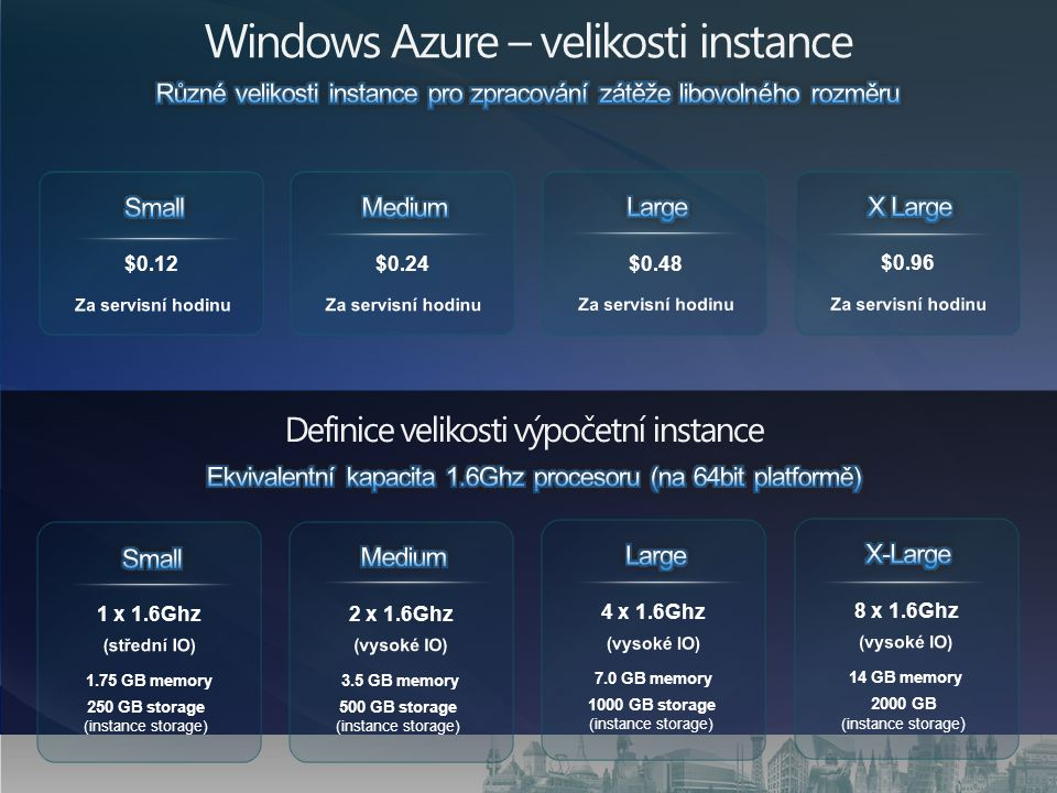 Windows Azure – velikosti instance Definice velikosti výpočetní instance $0.12 $0.24 $0.48 $0.96 1 x 1.6Ghz 2 x 1.6Ghz 4 x 1.6Ghz 8 x 1.6Ghz 1.75 GB memory 3.5 GB memory 7.0 GB memory 14 GB memory 250 GB storage (instance storage) 500 GB storage (instance storage) 1000 GB storage (instance storage) 2000 GB (instance storage )