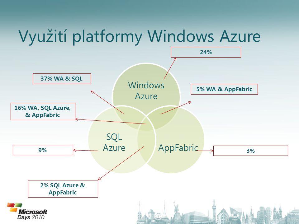 Využití platformy Windows Azure Windows Azure AppFabric SQL Azure 24% 3% 9% 5% WA & AppFabric 37% WA & SQL 2% SQL Azure & AppFabric 16% WA, SQL Azure, & AppFabric