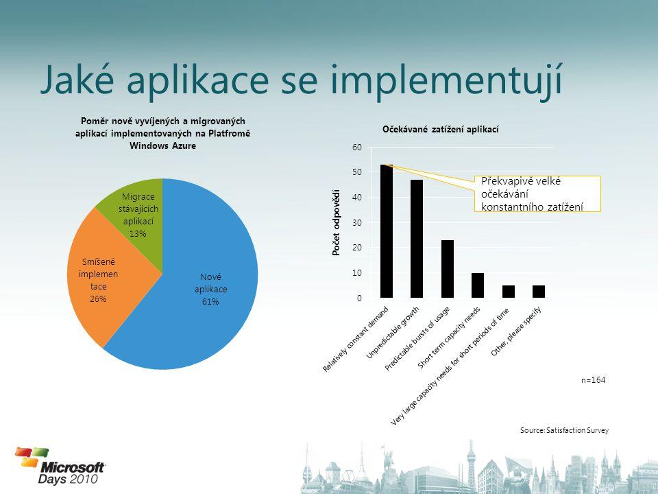 Jaké aplikace se implementují Source: Satisfaction Survey n=164 Překvapivě velké očekávání konstantního zatížení