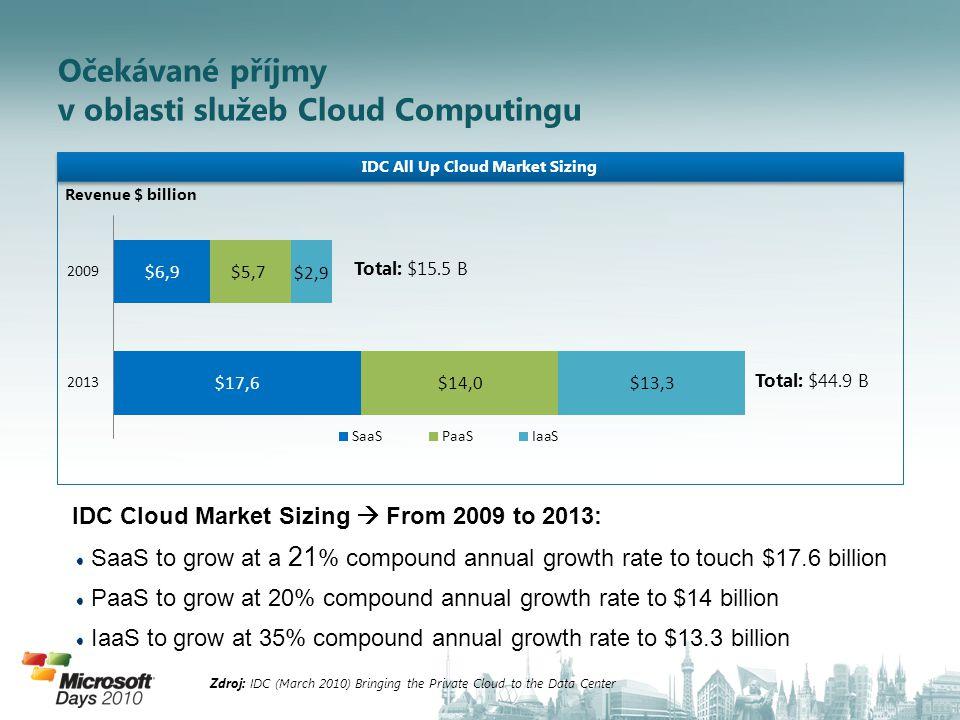 Zdroj: IDC (Sep 2009) Cloud Computing 2010, An IDC Update; Forrester (July 2009) Platform as a Service Market SizingCloud Computing 2010, An IDC UpdatePlatform as a Service Market Sizing 70% všech SaaS obchodních aplikací může potenciálně využít PaaS (jako platformu) pro nabídku zákaznických řešení.
