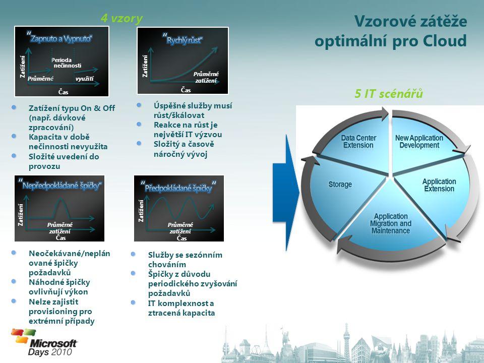 4 vzory 5 IT scénářů využití Zatížení Čas Průměrné Perioda nečinnosti Zatížení typu On & Off (např.