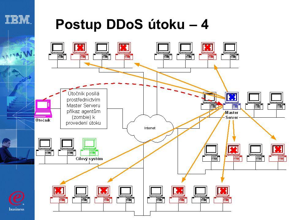 Postup DDoS útoku – 4