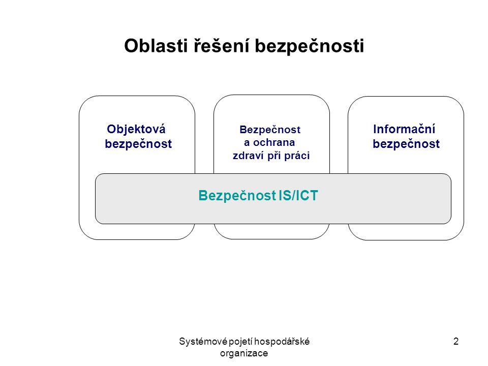 Systémové pojetí hospodářské organizace 2 Informační bezpečnost Bezpečnost a ochrana zdraví při práci Objektová bezpečnost Bezpečnost IS/ICT Oblasti řešení bezpečnosti
