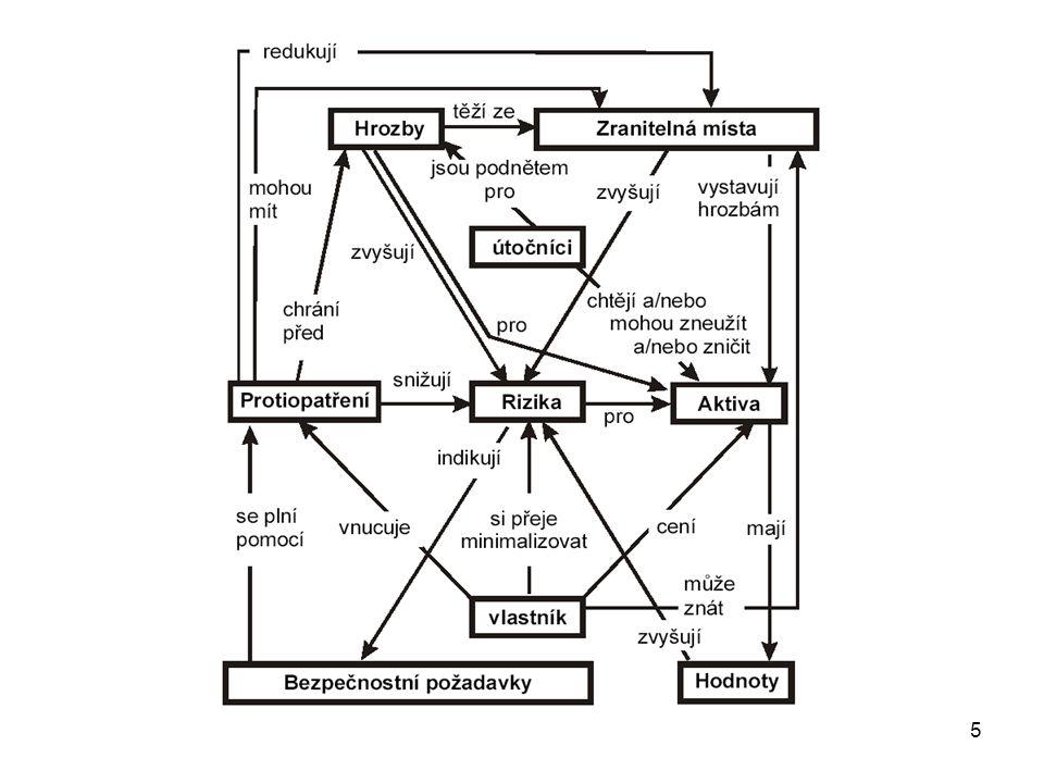 """6 Bezpečnost informačního systému Vlastnosti systému ovlivňující jeho bezpečnost zajištění prokazatelnosti (""""authentication ), kdy lze vysledovat jakoukoliv akci, která v systému proběhla s tím, že lze zjistit původce takové akce, zajištění nepopíratelnosti (""""non-repudiation ), kdy subjekt nemůže odmítnout svoji účast na provádění nějaké akce, zachování spolehlivosti (""""reliability ), kdy reálné chování systému je konsistentní s chováním systému, tak jak je dokumentováno."""