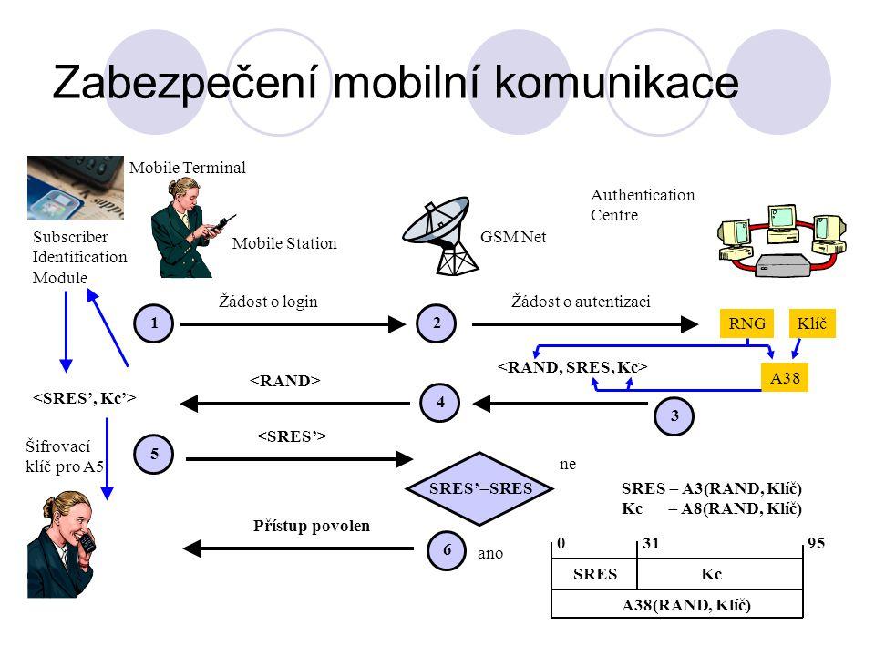 Zabezpečení mobilní komunikace Mobile Station Mobile Terminal Subscriber Identification Module Authentication Centre GSM Net Žádost o login 1 2 Žádost o autentizaci 3 RNGKlíč A38 4 5 Šifrovací klíč pro A5 6 Přístup povolen ano SRES'=SRES ne SRES = A3(RAND, Klíč) Kc = A8(RAND, Klíč) 03195 SRESKc A38(RAND, Klíč)