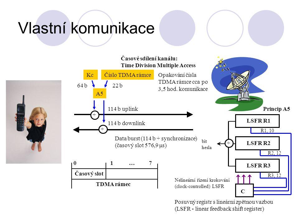 Vlastní komunikace 114 b uplink 114 b downlink Data burst (114 b + synchronizace) (časový slot 576,9 μs) Časové sdílení kanálu: Time Division Multiple Access 64 b22 b KcČíslo TDMA rámce A5 + + Opakování čísla TDMA rámce cca po 3,5 hod.