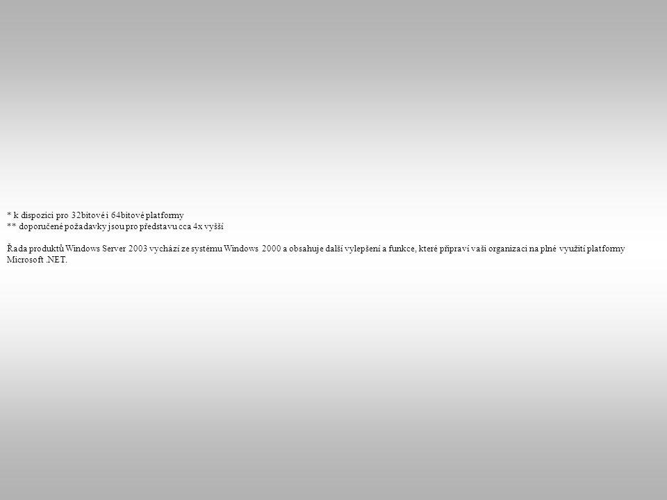 * k dispozici pro 32bitové i 64bitové platformy ** doporučené požadavky jsou pro představu cca 4x vyšší Řada produktů Windows Server 2003 vychází ze s