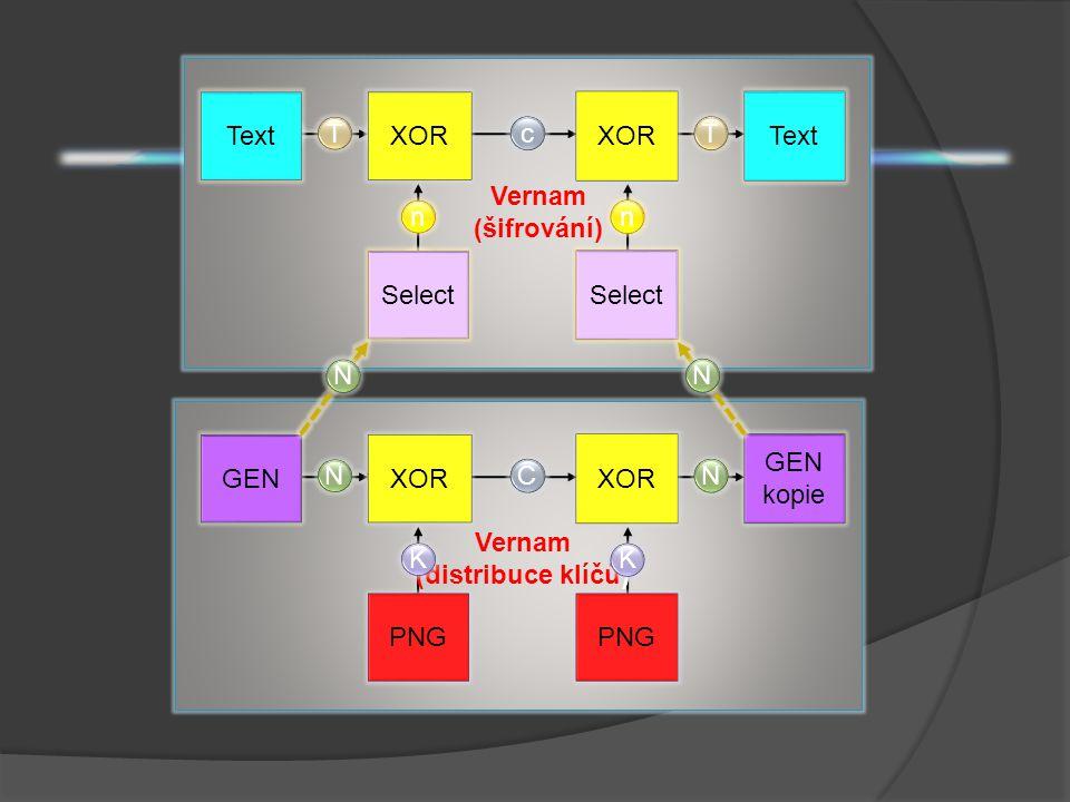 T N Text c XOR Select Vernam (šifrování) N K C XOR PNG N GEN N GEN kopie Vernam (distribuce klíčů) N KK C c NN nn TT