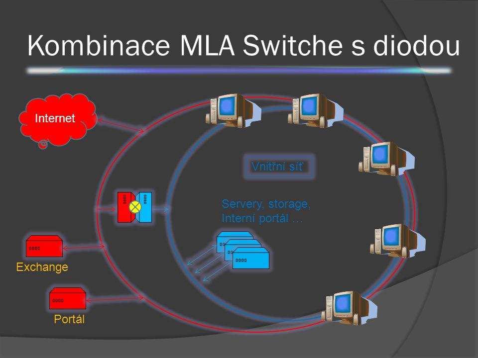 Kombinace MLA Switche s diodou Servery, storage, Interní portál … Portál Exchange Internet Vnitřní síť