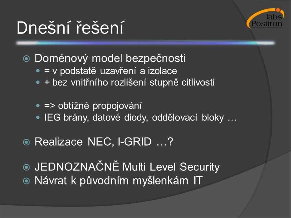 Dnešní řešení  Doménový model bezpečnosti = v podstatě uzavření a izolace + bez vnitřního rozlišení stupně citlivosti => obtížné propojování IEG brán