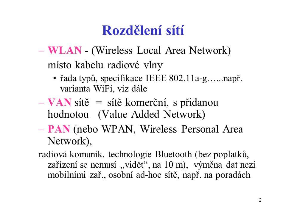 2 Rozdělení sítí –WLAN - (Wireless Local Area Network) místo kabelu radiové vlny řada typů, specifikace IEEE 802.11a-g…...např. varianta WiFi, viz dál