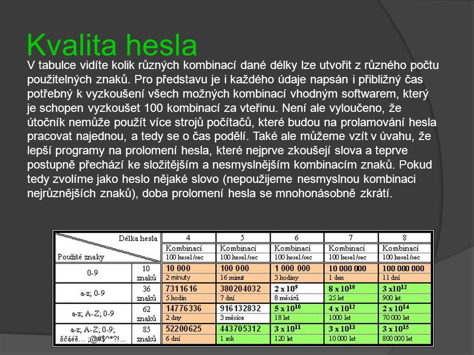 Kvalita hesla V tabulce vidíte kolik různých kombinací dané délky lze utvořit z různého počtu použitelných znaků. Pro představu je i každého údaje nap