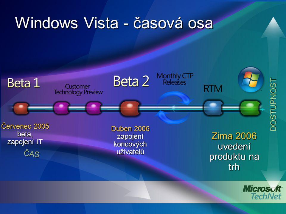 Windows Vista - časová osa Červenec 2005 beta, zapojení IT Duben 2006 zapojení koncových uživatelů Zima 2006 uvedení produktu na trh