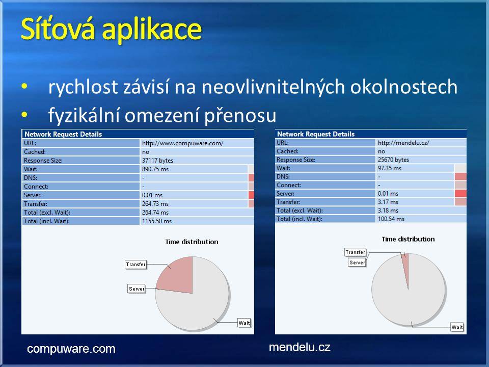 rychlost závisí na neovlivnitelných okolnostech fyzikální omezení přenosu compuware.com mendelu.cz