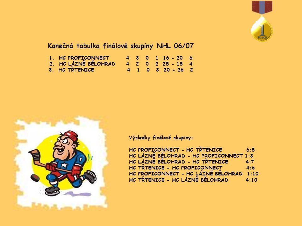 Výsledky finálové skupiny: HC PROFICONNECT - HC TŘTENICE 6:5 HC LÁZNĚ BĚLOHRAD - HC PROFICONNECT 1:3 HC LÁZNĚ BĚLOHRAD - HC TŘTENICE 4:7 HC TŘTENICE - HC PROFICONNECT 4:6 HC PROFICONNECT - HC LÁZNĚ BĚLOHRAD 1:10 HC TŘTENICE - HC LÁZNĚ BĚLOHRAD 4:10 Konečná tabulka finálové skupiny NHL 06/07 1.