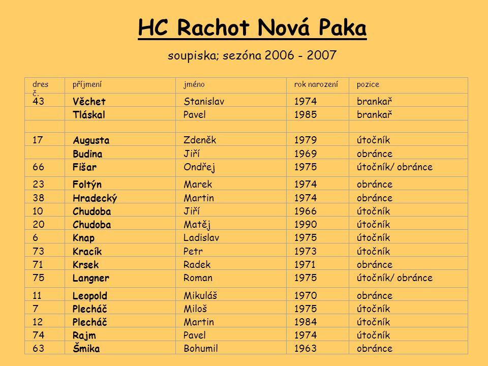 NEJUŽITEČNĚJŠÍ HRÁČ HC RACHOT pořadí dle hlasování samotných hráčů (taková naše Hartova trofej) Láďa KNAP
