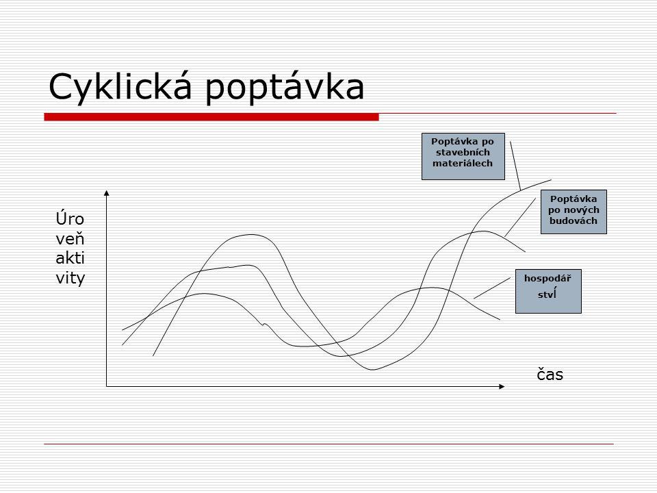 Cyklická poptávka čas Úro veň akti vity hospodář stv í Poptávka po nových budovách Poptávka po stavebních materiálech