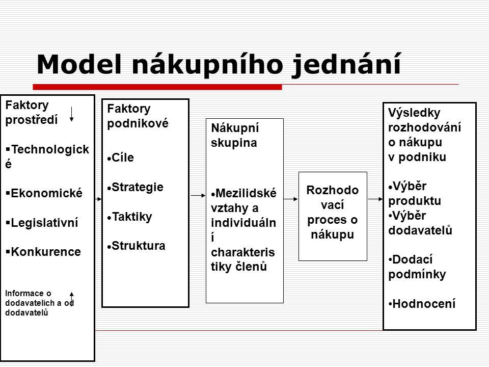 Model nákupního jednání Faktory prostředí  Technologick é  Ekonomické  Legislativní  Konkurence Informace o dodavatelích a od dodavatelů Faktory p