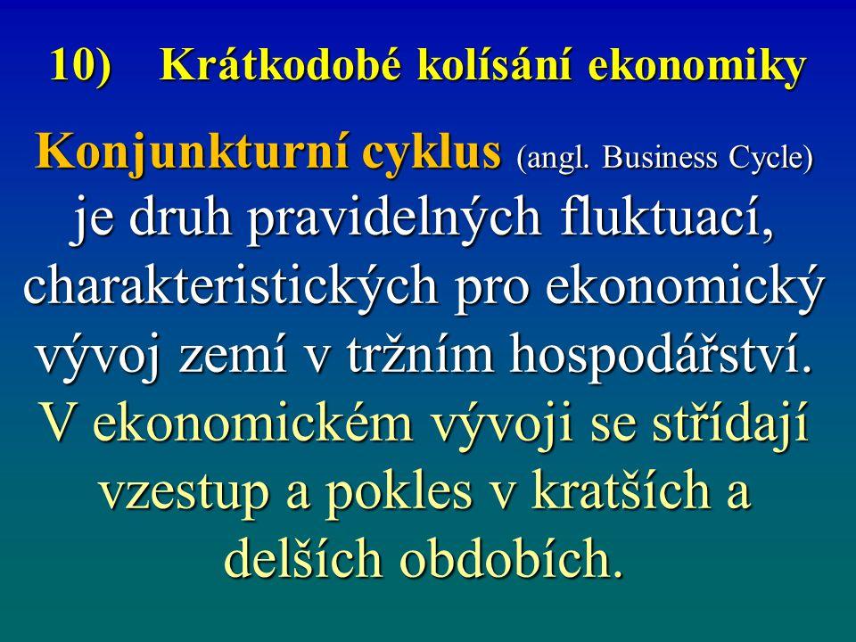 10) Krátkodobé kolísání ekonomiky Konjunkturní cyklus (angl. Business Cycle) je druh pravidelných fluktuací, charakteristických pro ekonomický vývoj z