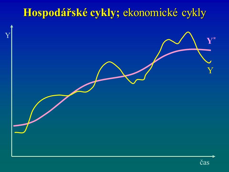 Hospodářské cykly; ekonomické cykly Y čas Y Y*Y*