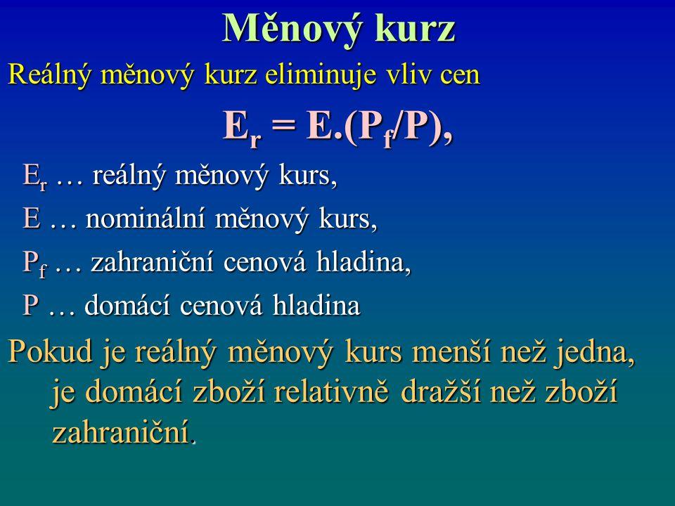 Měnový kurz Reálný měnový kurz eliminuje vliv cen E r = E.(P f /P), E r … reálný měnový kurs, E r … reálný měnový kurs, E … nominální měnový kurs, E …