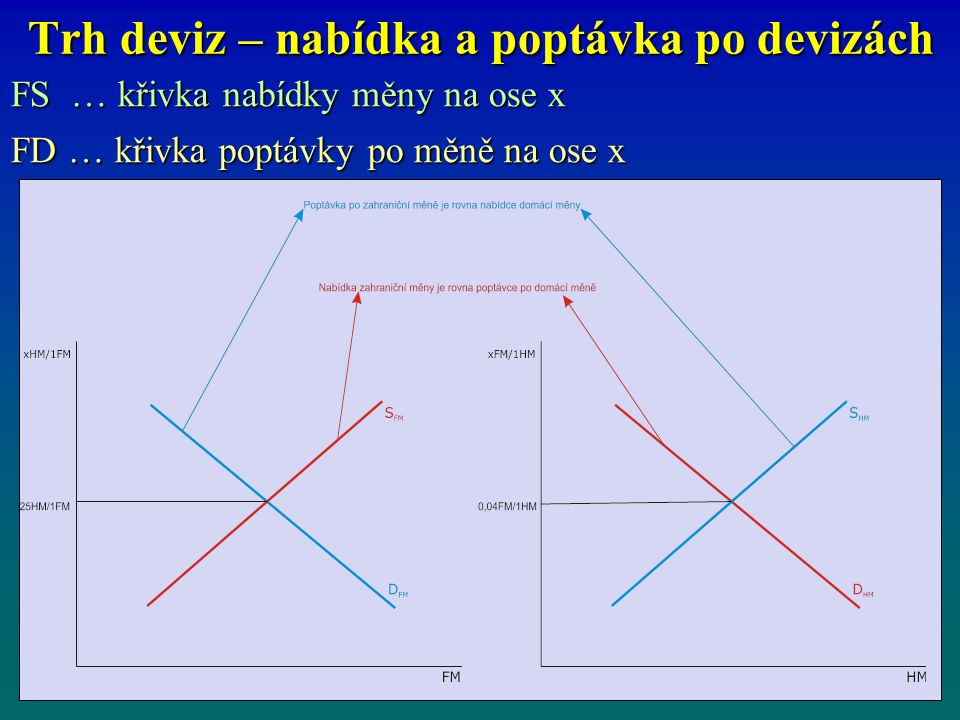 Trh deviz – nabídka a poptávka po devizách FS … křivka nabídky měny na ose x FD … křivka poptávky po měně na ose x