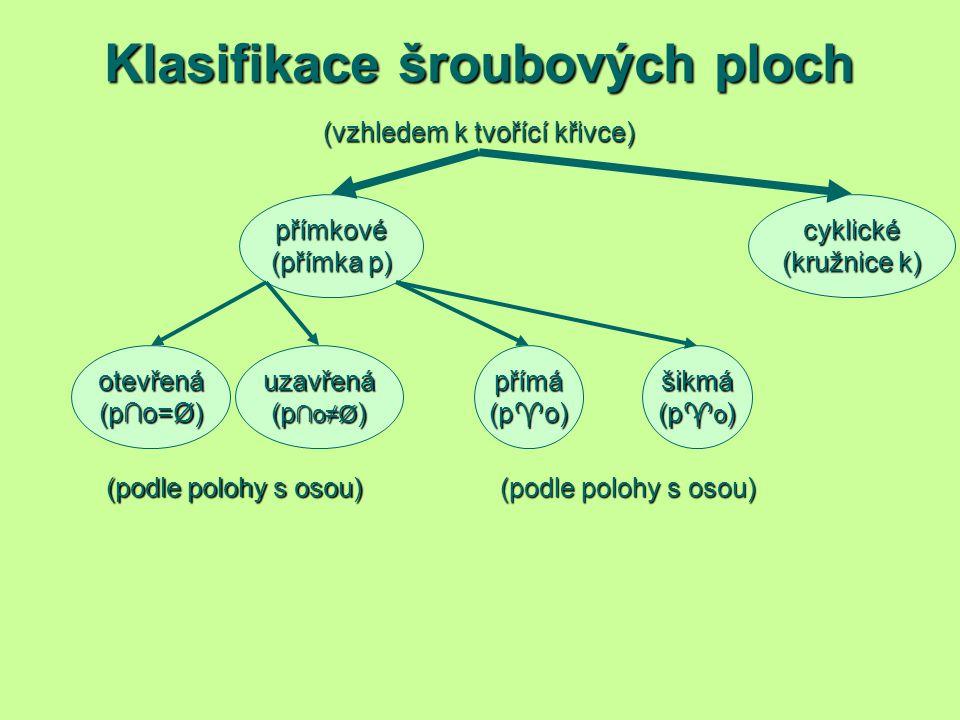Klasifikace šroubových ploch (vzhledem k tvořící křivce) (podle polohy s osou) přímkové (přímka p) cyklické (kružnice k) šikmá (p  o ) přímá uzavřená
