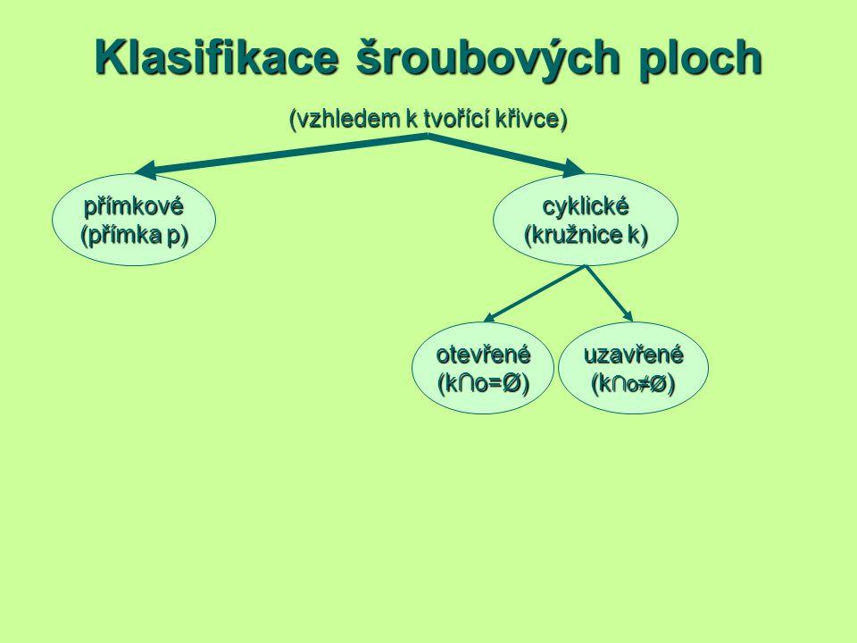 Klasifikace šroubových ploch (vzhledem k tvořící křivce) přímkové (přímka p) cyklické (kružnice k) uzavřené (k ∩o≠Ø ) otevřené (k∩o=Ø)