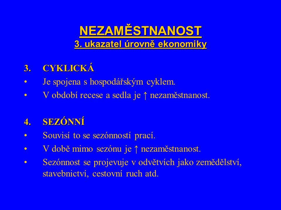 NEZAMĚSTNANOST 3. ukazatel úrovně ekonomiky 3.CYKLICKÁ Je spojena s hospodářským cyklem.