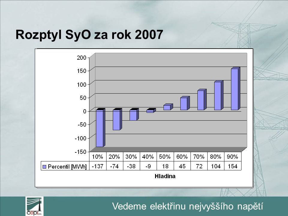 Vedeme elektřinu nejvyššího napětí Rozptyl SyO za rok 2007