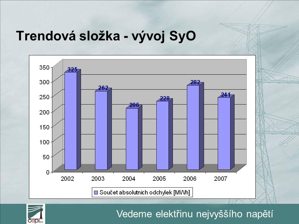 Vedeme elektřinu nejvyššího napětí Trendová složka - vývoj SyO