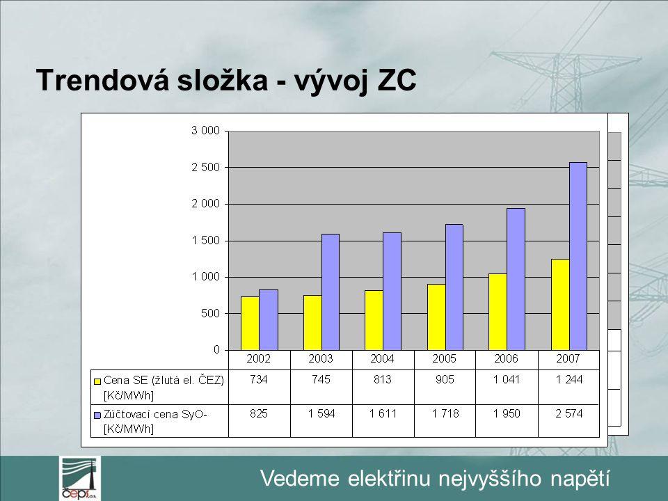 Vedeme elektřinu nejvyššího napětí Trendová složka - vývoj ZC