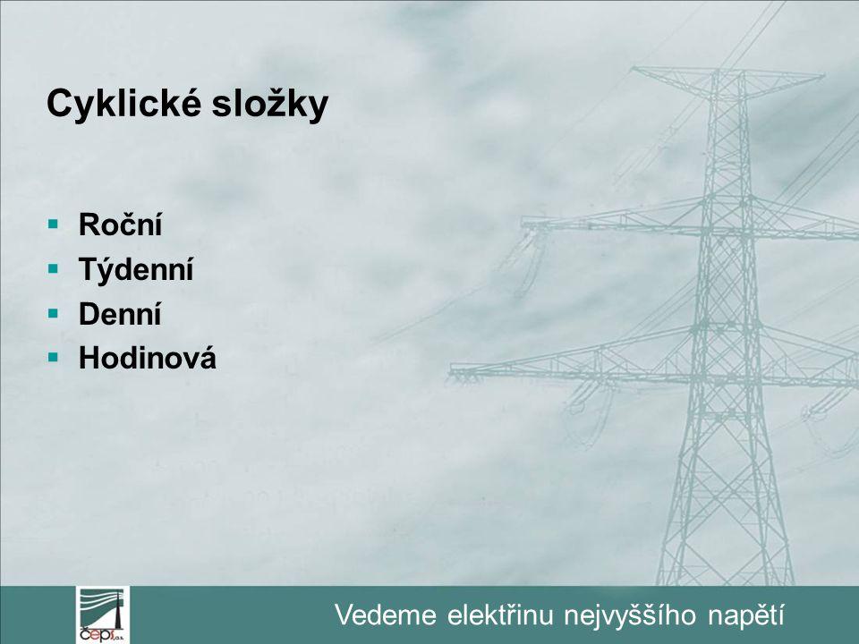 Vedeme elektřinu nejvyššího napětí Cyklické složky  Roční  Týdenní  Denní  Hodinová