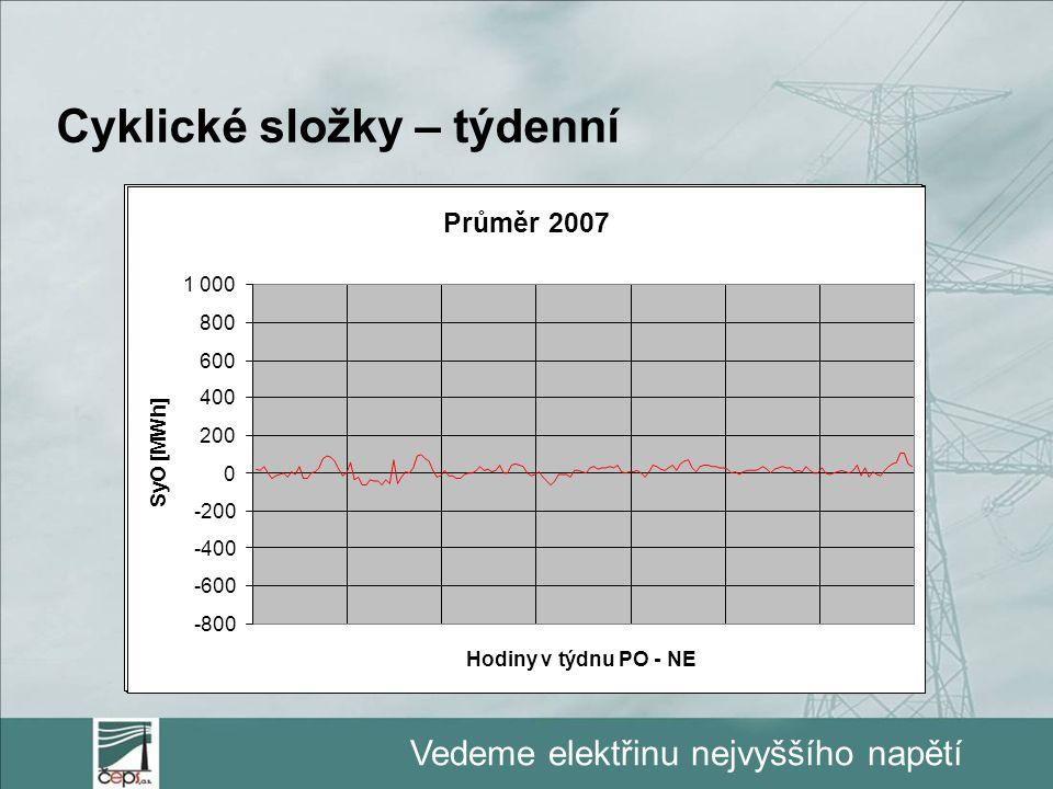 Vedeme elektřinu nejvyššího napětí Cyklické složky – týdenní Průměr 2007 -80 -60 -40 -20 0 20 40 60 80 100 120 Hodiny v týdnu PO - NE SyO [MWh] Podkla