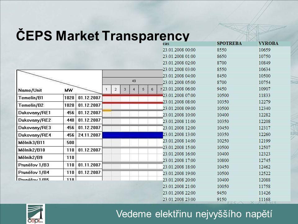 Vedeme elektřinu nejvyššího napětí ČEPS Market Transparency  Ex/ante a ex/post odstávky bloků >100MW –http://www2.ceps.cz/gl1228http://www2.ceps.cz/g