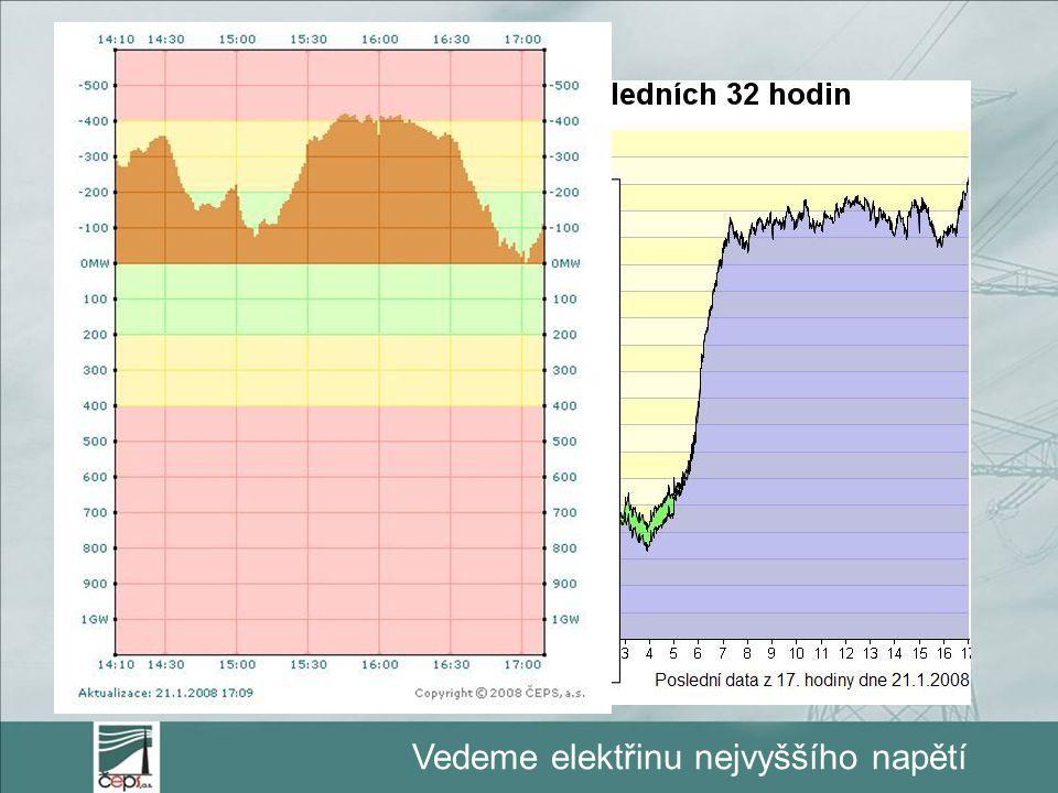 Vedeme elektřinu nejvyššího napětí On-line data ČEPS  Spotřeba ČR online  Odhad systémové odchylky  Aktivace PpS  Přeshraniční toky výkonů  Pláno