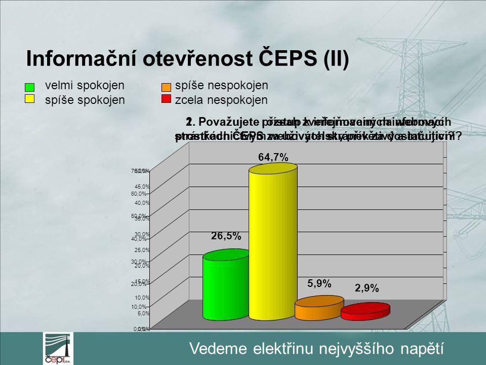 Vedeme elektřinu nejvyššího napětí Informační otevřenost ČEPS (II) velmi spokojen spíše spokojen spíše nespokojen zcela nespokojen