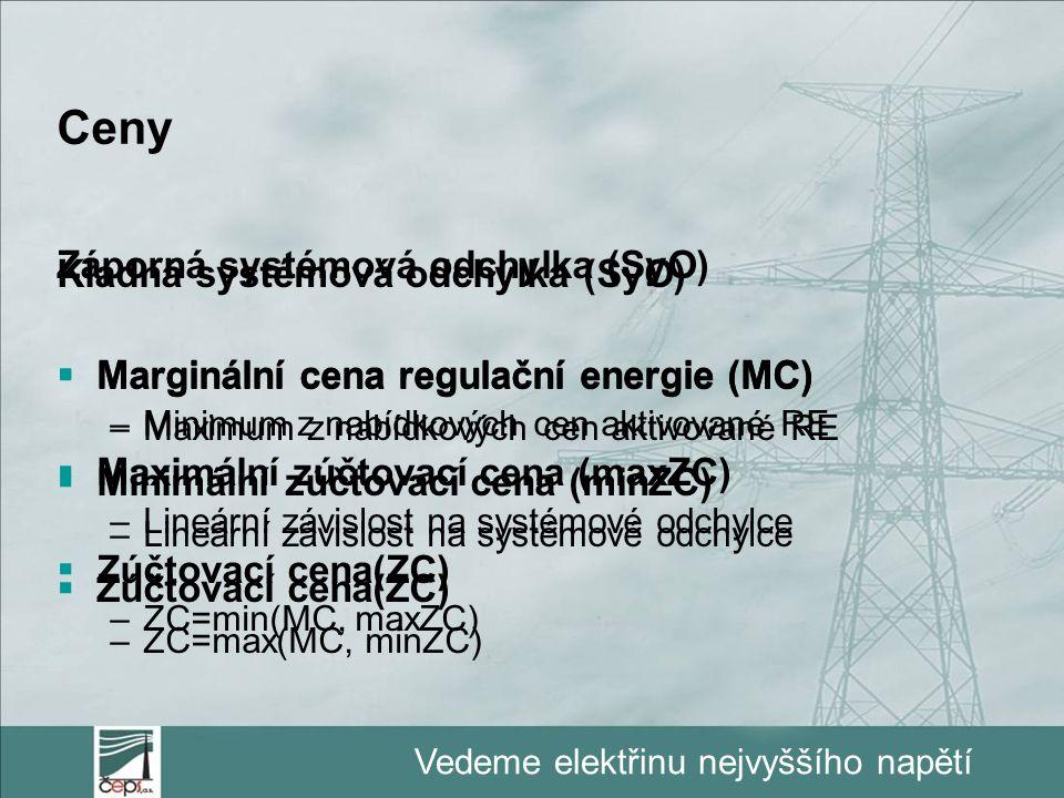 Vedeme elektřinu nejvyššího napětí Kladná systémová odchylka (SyO)  Marginální cena regulační energie (MC) –Minimum z nabídkových cen aktivované RE 