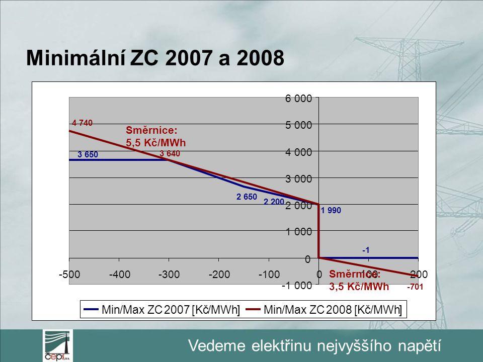Vedeme elektřinu nejvyššího napětí Minimální ZC 2007 a 2008 1 990 2 200 2 650 3 650 -1 000 0 1 000 2 000 3 000 4 000 5 000 6 000 -500-400-300-200-1000