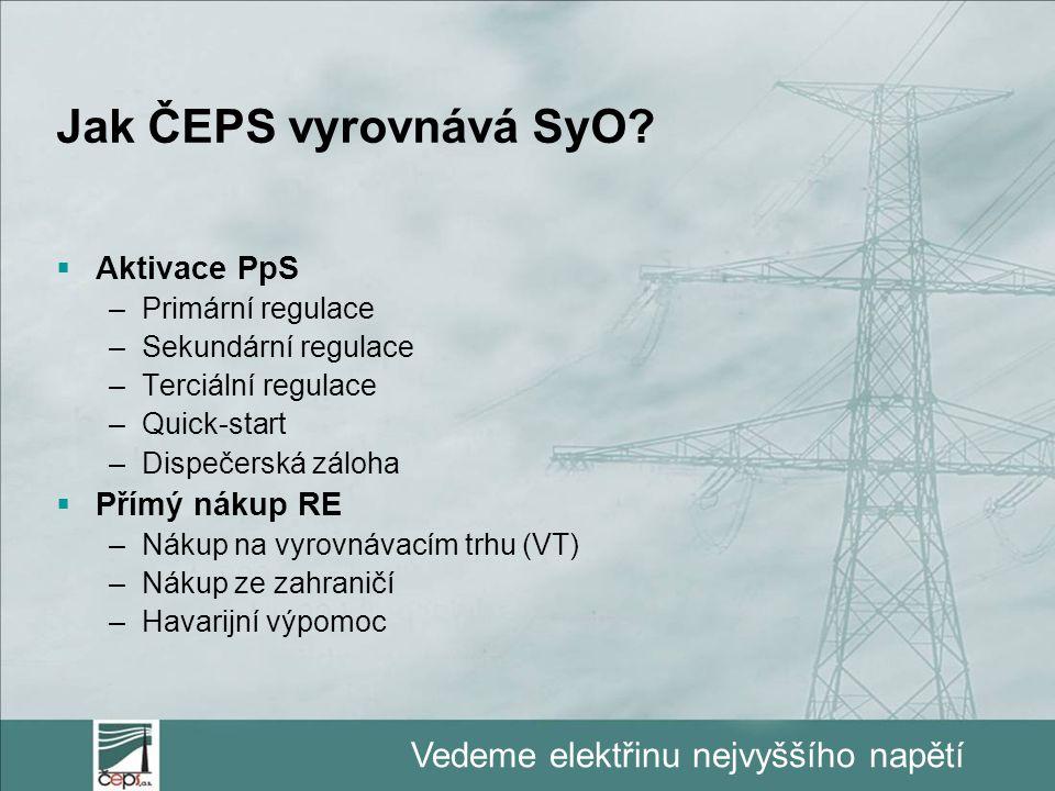 Vedeme elektřinu nejvyššího napětí Jak ČEPS vyrovnává SyO?  Aktivace PpS –Primární regulace –Sekundární regulace –Terciální regulace –Quick-start –Di