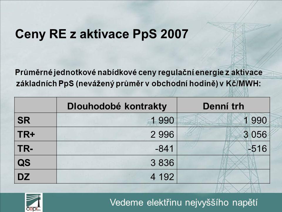 Vedeme elektřinu nejvyššího napětí Ceny RE z aktivace PpS 2007 Průměrné jednotkové nabídkové ceny regulační energie z aktivace základních PpS (nevážen