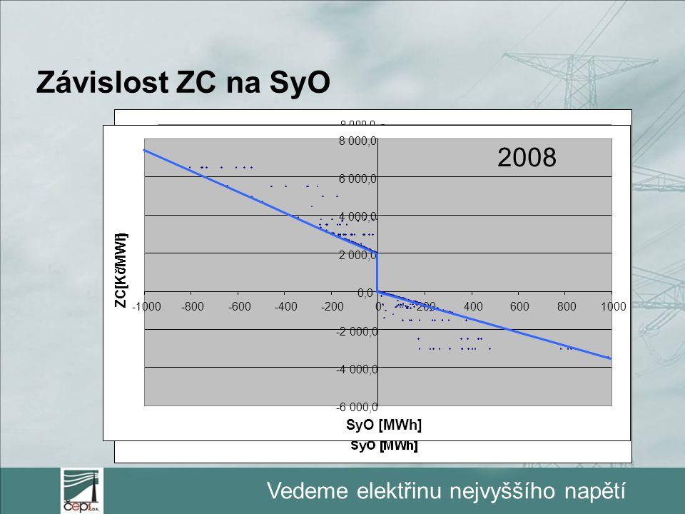 Vedeme elektřinu nejvyššího napětí Závislost ZC na SyO 2007 -6 000,0 -4 000,0 -2 000,0 0,0 2 000,0 4 000,0 6 000,0 8 000,0 -1000-800-600-400-200020040