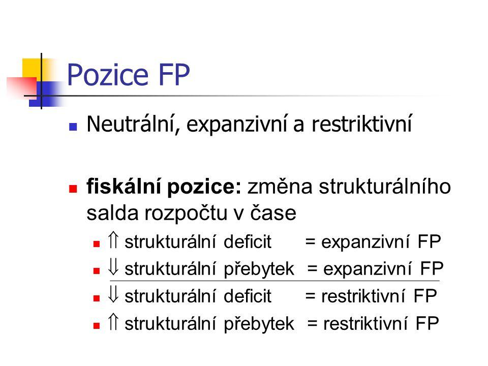 Pozice FP Neutrální, expanzivní a restriktivní fiskální pozice: změna strukturálního salda rozpočtu v čase  strukturální deficit = expanzivní FP  strukturální přebytek = expanzivní FP  strukturální deficit = restriktivní FP  strukturální přebytek = restriktivní FP